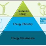How to Cut Your Electrical Use - Energy Conservation and Efficiency