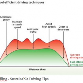 Hypermiling: How to Drive More Sustainably