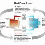 Efficient Space Heating and Water Heating