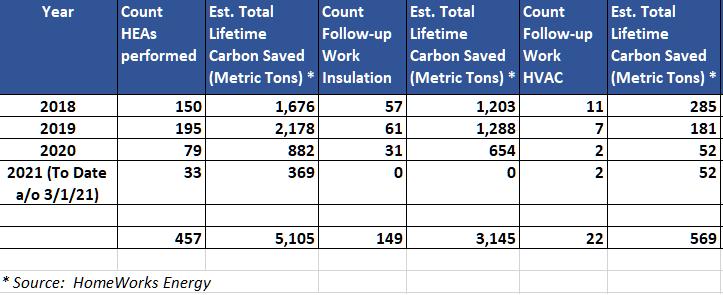HWE HEA Stats 2018-2021